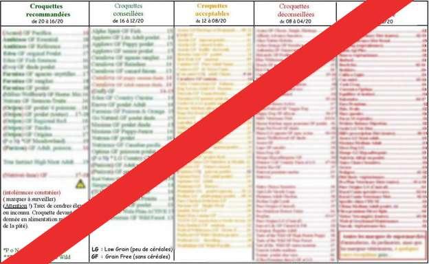 Résultats erronés des Tableaux de classification des croquettes selon la Page Facebook Alertes croquettes Toxiques